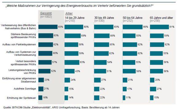 Akzeptanz einer höheren PKW-Steuer Maut autofreier Sonntage in Deutschland Bitkom Umfrage