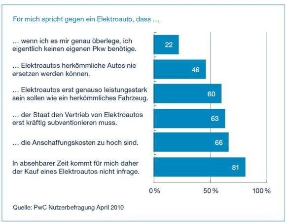 Elektroauto Kaufhemnisse Nachteile in Deutschland Befragung PwC
