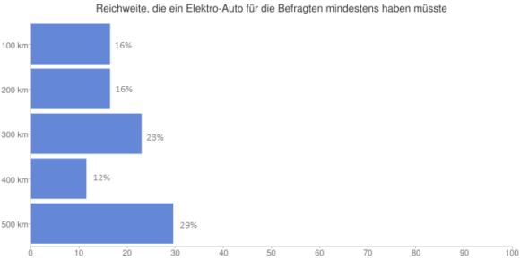 Minimale Reichweite eines Elektroautos, die notwendig ist um gekauft zu werden