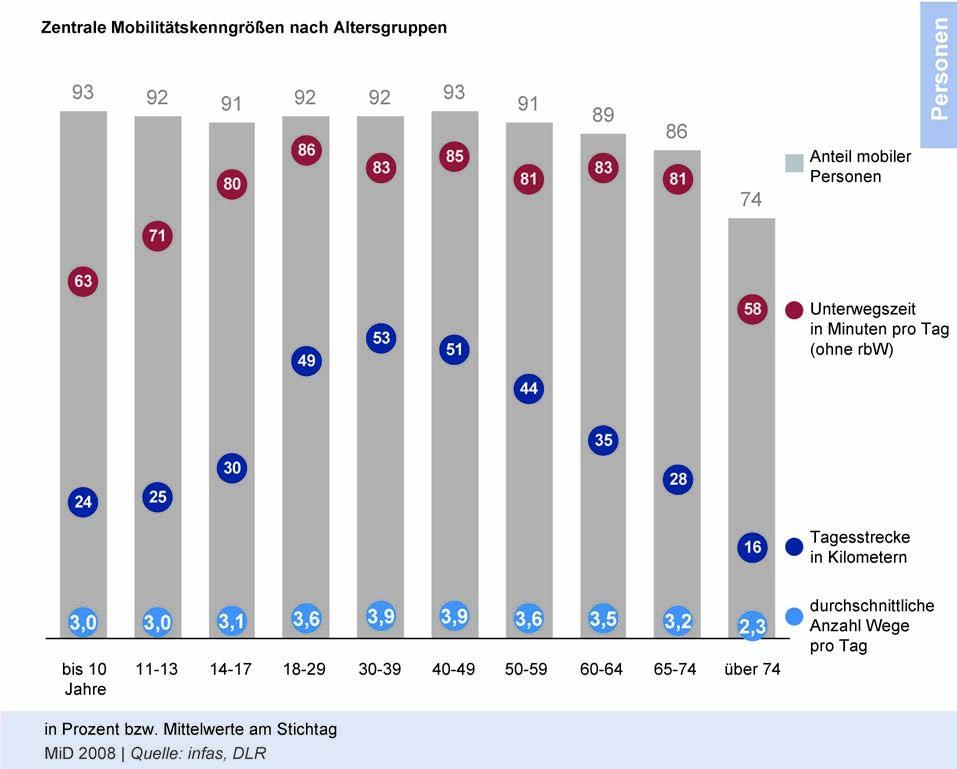 Anteil mobiler Personen in Deutschland, Unterwegszeit in Minuten pro Tag, Tagesstrecke in Kilometern, durchschnittliche Anzahl Wege pro Tag nach Altersgruppe