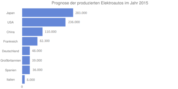 Prognose Produktion von Elektroautos 2015 in Deutschland, Europa, USA, China, Japan