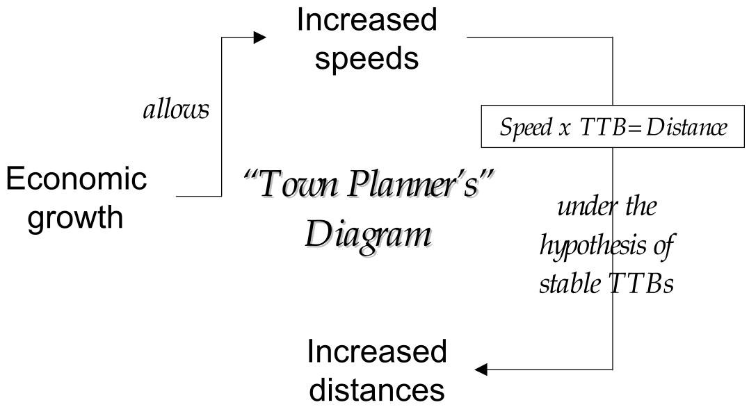 Wirkung wachsender Geschwindigkeiten auf Stadtstruktur