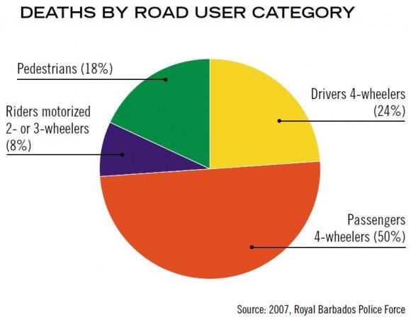 Verkehrstote auf Barbados nach Verkehrsmodi Modal Split Verkehrsaufteilung