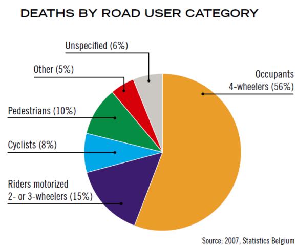 Verkehrstote in Belgien nach Verkehrsmodi Jahr 2007