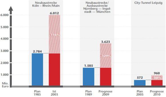 Vergleich kalkulierte Kosten und wirkliche Kosten bei Infrastrukturprojekten