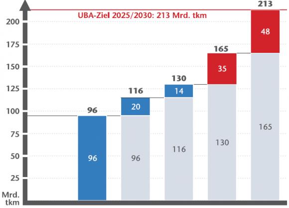 KCW Umweltbundesamt Schienennetz Güterverkehr Ausbaubedarf Möglichkeiten bis 2025