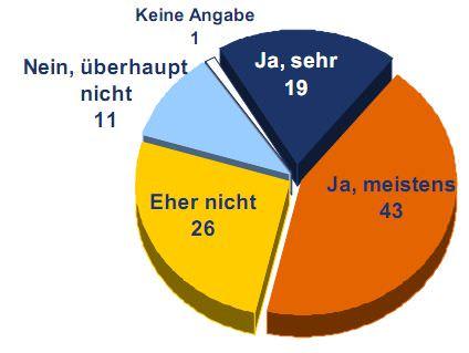 Sicherheitsgefühl von Fahrradfahrern in Deutschland im Straßenverkehr