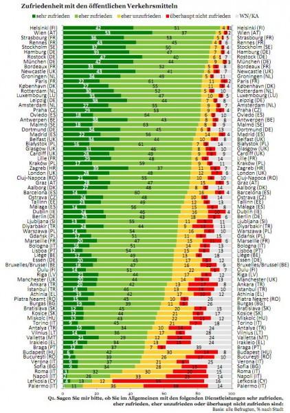 Zufriedenheit mit den öffentlichen Verkehrsmitteln in europäischen Städten - ein Vergleich