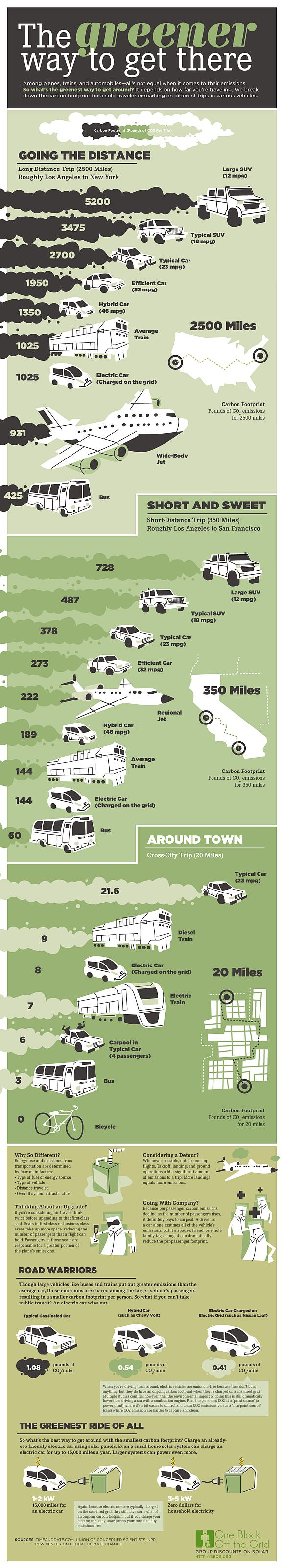 Infografik Emissionen pro Kilometer Nahverkehr Fernverkehr Auto PKW Flugzeug Eisenbahn Bus