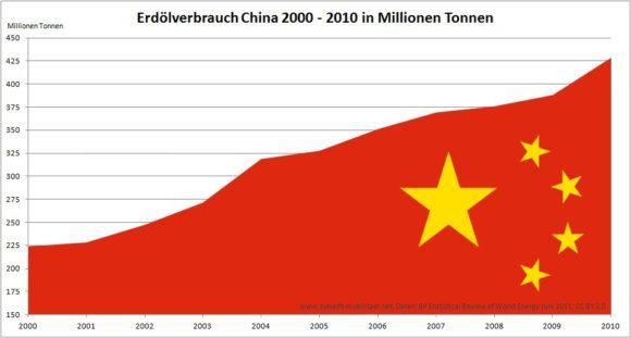 Ölverbrauch in China zwischen 2000 und 2010 Grafik BP Daten Creative Commons