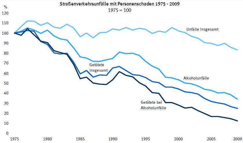 Straßenverkehrsunfälle mit Personenschaden 1975 - 2009 Destatis Alkoholunfall