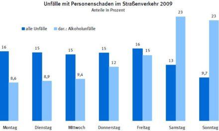 Die Deutschen und der Alkohol am Steuer