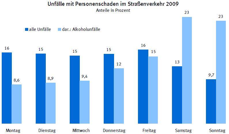 Alkohol Tote Deutschland