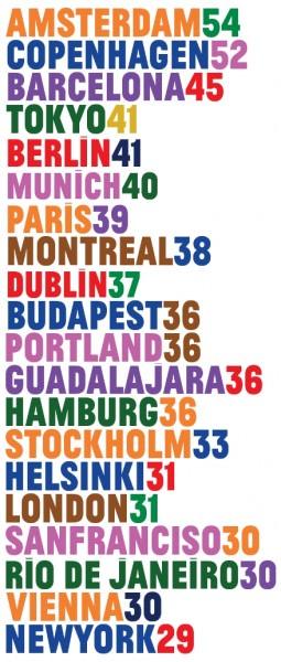 Copenhagenize Index 2011: die radfahrerfreundlichsten Städte weltweit Infrastruktur Fahrrad