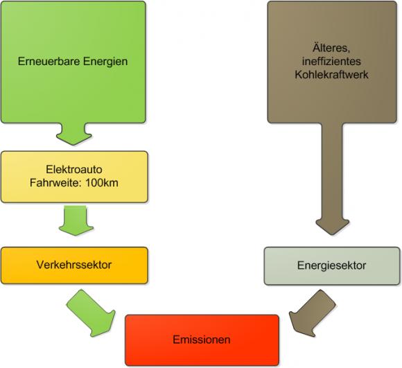 CO2- Emissionen eines Elektroautos im Vergleich zum Energiesektor Erneuerbare Energien Kohlekraftwerk