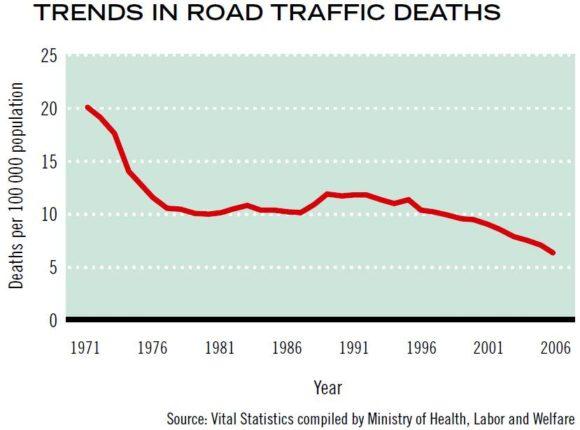 Entwicklung Zahl der Verkehrstoten in Japan Unfallzahlen