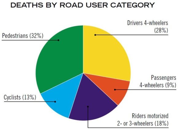 Verkehrstote in Japan nach Verkehrsmodi Jahr 2007