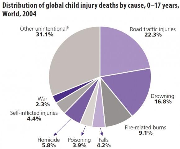 WHO Todesursache von Jugendlichen bis 17 Jahren