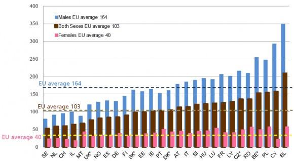 Verkehrstote in Europa, differenziert nach Männer und Frauen