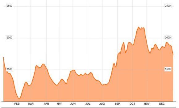 Baltic Dry Chart 2011