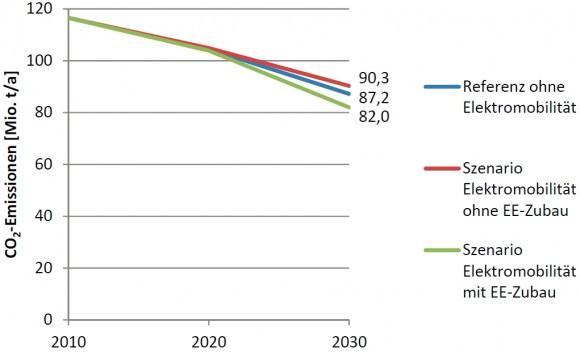 CO2 Emissionen von Elektroautos im Vergleich zu herkömmlichen Verbrennungsmotoren unter Berücksichtigung von erneuerbaren Energien