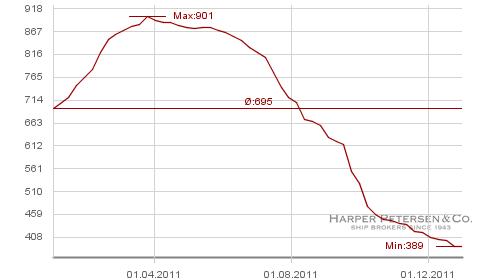 Harpex Indes Containerschifffahrt 2011 Frachtraten