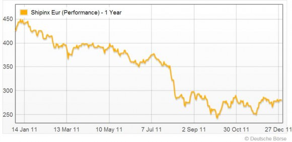 Shipinx Index 2011