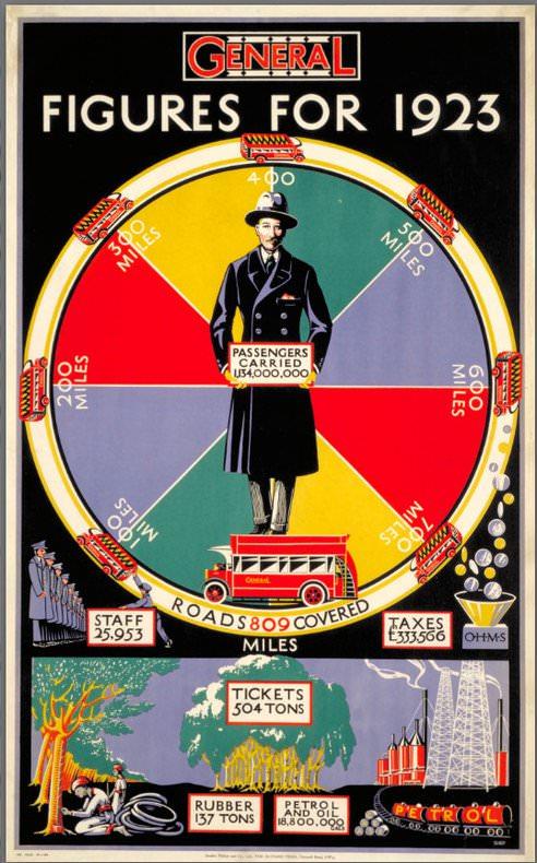 Verkehr in London Geschichte 1923 Nahverkehr