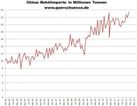 Rohölimporte nach China 2004 - 2012