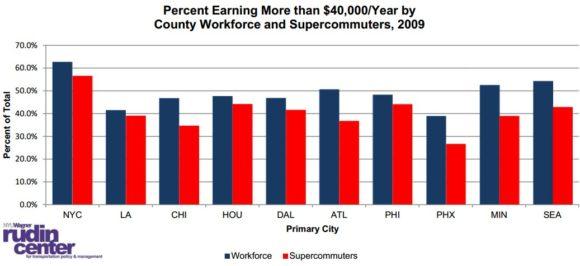 Einkommen von Arbeitnehmern und Pendlern in den USA
