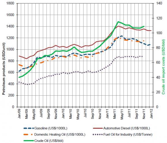 Importpreise für Mineralölprodukte Januar 2012 Benzinpreis Dieselpreis IEA