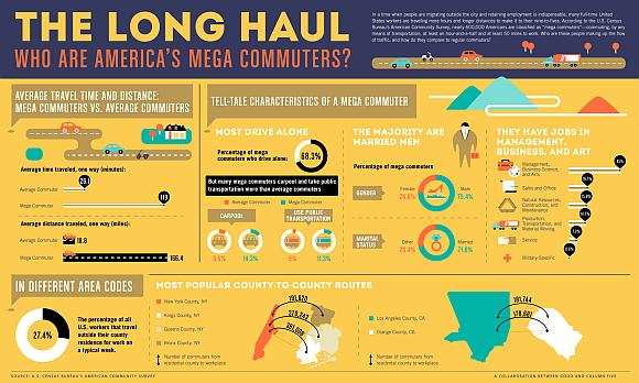 Infografik Pendler USA