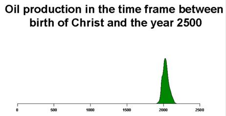 Ölproduktion zwischen 0 und 2500 n.C. Volumen