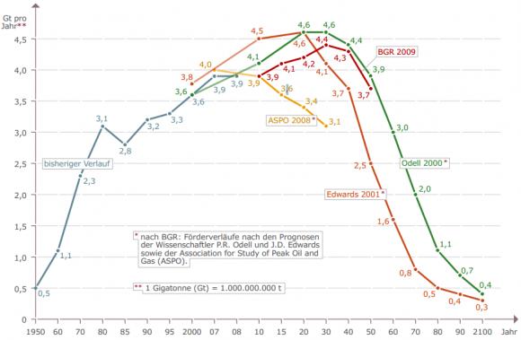 Beispiele für prognostizierte Förderverläufe mit Peak Oil, Produktion in Gigatonnen, weltweit 1950 bis 2100