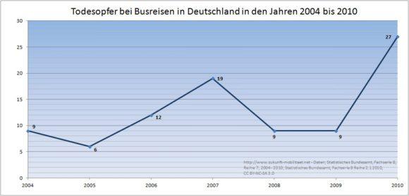 Verkehrstote Busreisen 2004 - 2010 Bus Fernbus ÖPNV