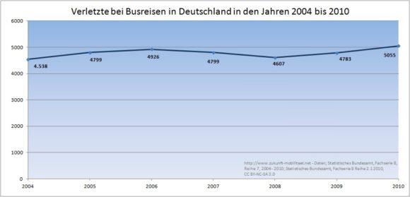 Zahl der Verletzten bei Busreisen 2004 - 2010