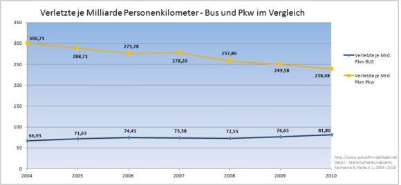 Verletzte je Milliarde Personenkilometer - Bus und Pkw im Vergleich