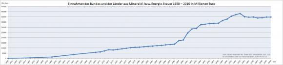 Einnahmen aus der Mineralölsteuer in Deutschland 1950 - 2010 in Millionen Euro