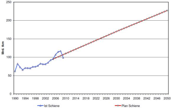 Entwicklung des Schienengüterverkehrs in Deutschland bis 2050 nach Tonnenkilometer