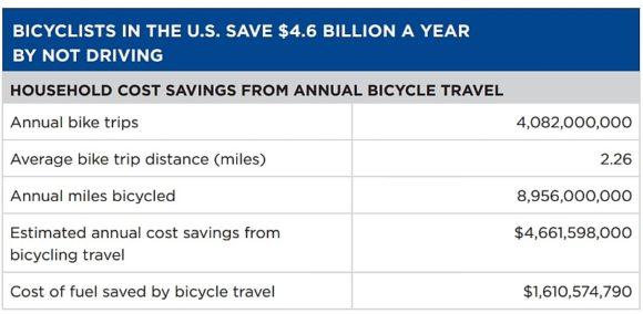 Volkswirtschaftlicher Nutzen des Radverkehrs in den USA
