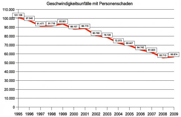 Geschwindigkeitsunfälle Todesopfer in Deutschland