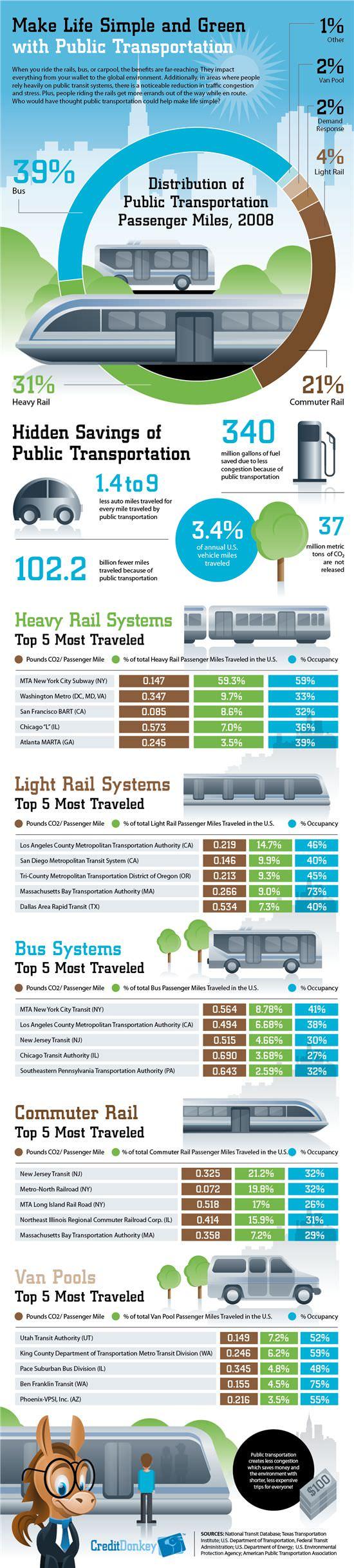 Infografik Nutzen des ÖPNV