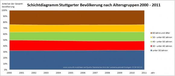 Demographiewandel in Stuttgart 2000 - 2011