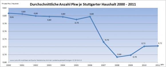 Stuttgart Pkw je Haushalt