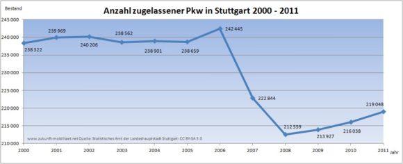 Entwicklung der Zulassungszahlen in Stuttgart 2000 - 2011