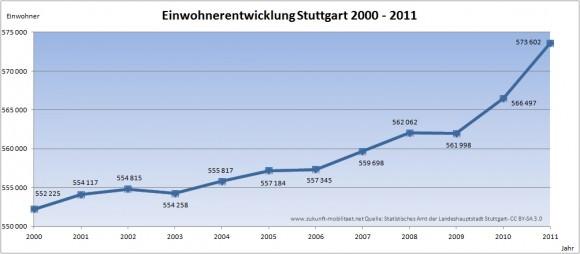 Stuttgart Bevölkerungsentwicklung zwischen 2000 und 2011