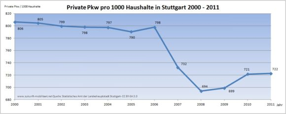 Pkw / 1000 Haushalte in Stuttgart