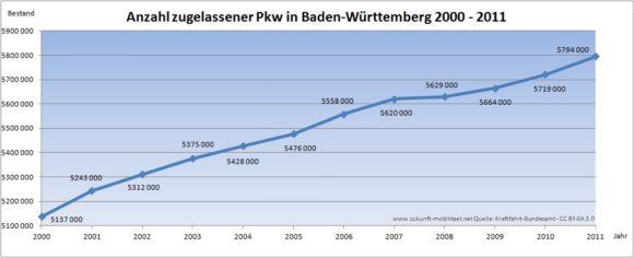 Kfz-Zulassungen Baden Württemberg