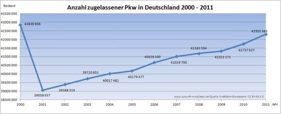 Kfz-Bestand Deutschland 2000 - 2011