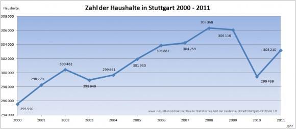 Haushalte Stuttgart Wachstum 2000 - 2011